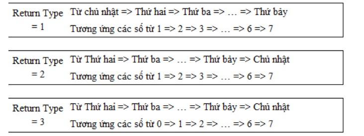 Tìm ra Thứ/ Ngày trong tuần, dựa trên 1 ngày bất kỳ trong Excel 3