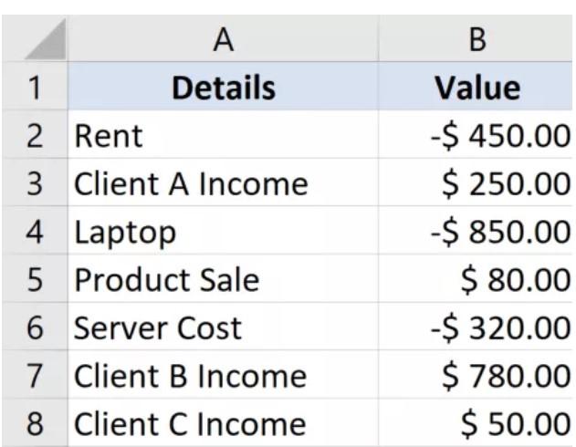 Hướng dẫn cách chỉ tính tổng các số dương hoặc âm trong Excel 2
