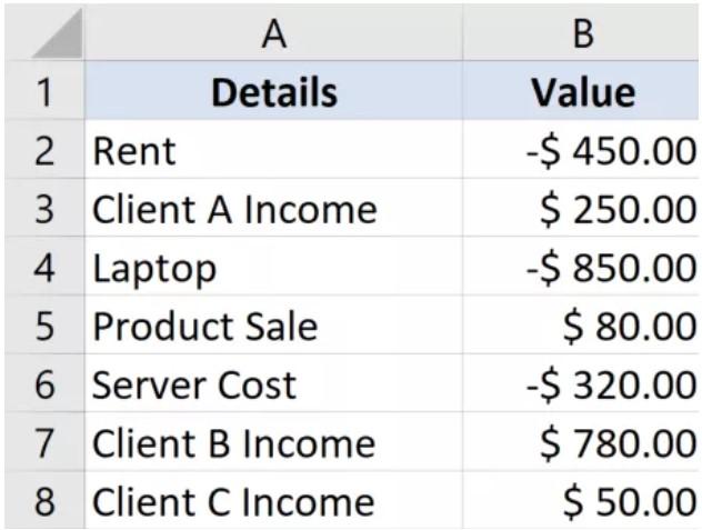 Hướng dẫn cách chỉ tính tổng các số dương hoặc âm trong Excel 4
