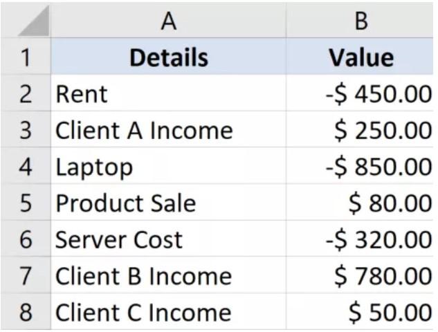 Hướng dẫn cách chỉ tính tổng các số dương hoặc âm trong Excel 8